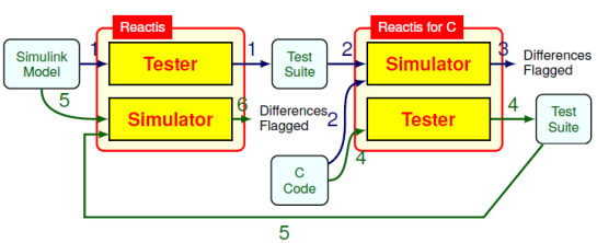 Back-to-back testing of code against Simulink model