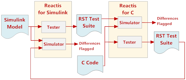 back-to-back testing with Reactis and Reactis for C