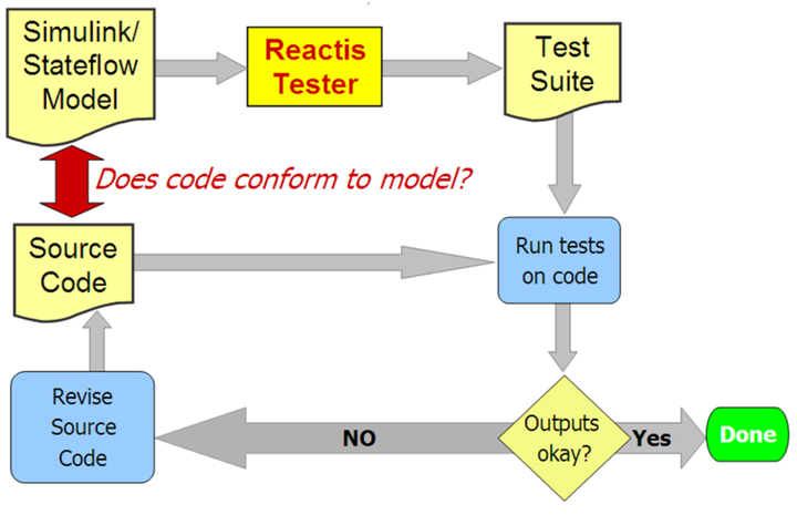 Diagram showing testing of source code against a model. To the left is a 