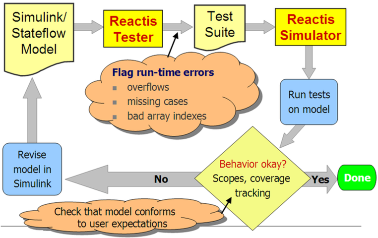 Diagram showing a use case for debugging Simulink models with Reactis. Top