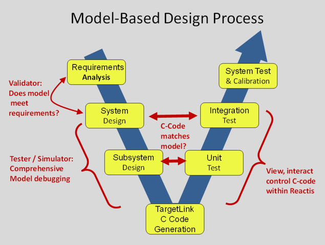 Diagram showing the stages