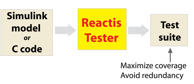 Diagram showing Reactis Tester usage.