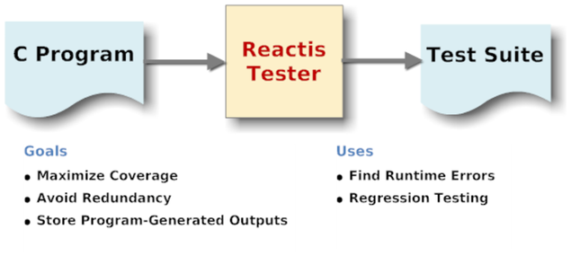 C Programs are sent as input to Reactis Tester,