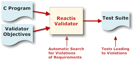 C programs and Validator objectives are sent as inputs to Reactis Validator, which
