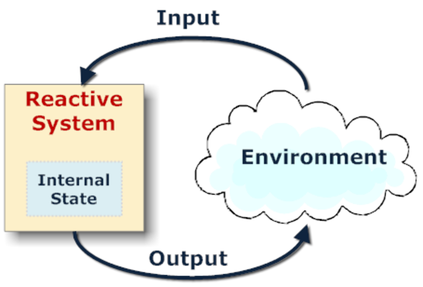 A reactive control system is shown.