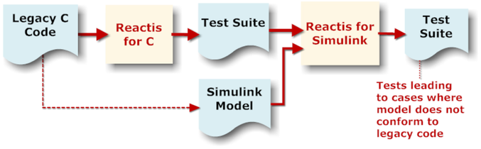 This diagram shows legacy C code,