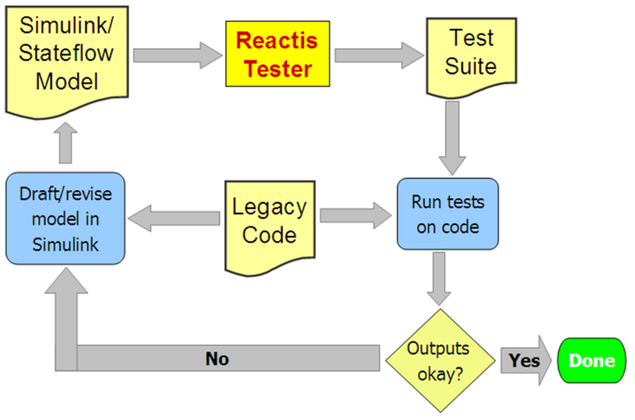Flow diagram showing how to use Reactis in a reverse engineering 
