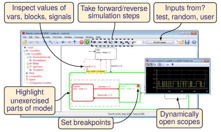 Screenshot of the Reactis Simulator window annotated