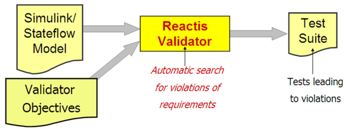Diagram showing use case of Reactis Validator. A Simulink and Stateflow model